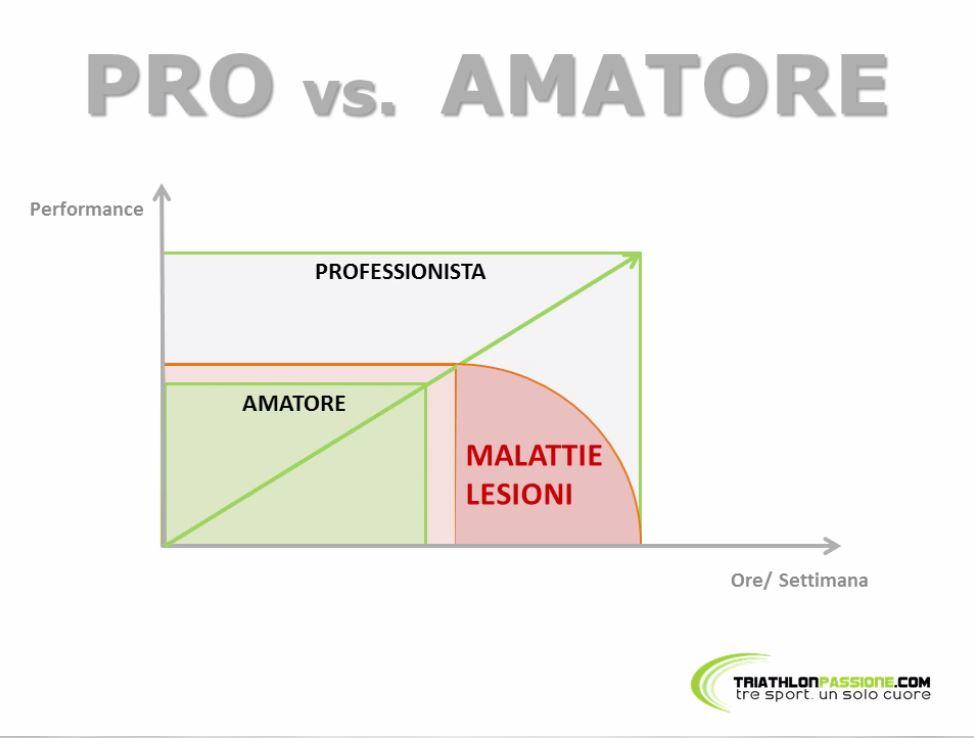 PRO vs. AMATORI